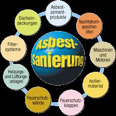 Grafik von Materialien die Asbest enthalten